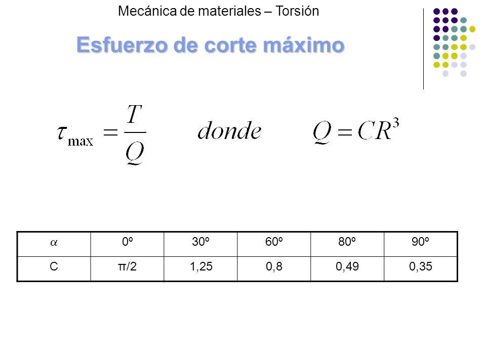 Esfuerzo de corte máximo 0º30º60º80º90º Cπ/21,250,80,490,35 Mecánica de materiales – Torsión