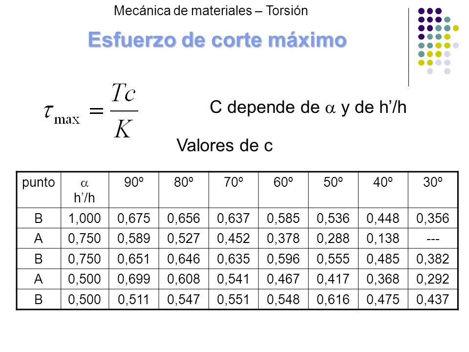 Esfuerzo de corte máximo punto h/h 90º80º70º60º50º40º30º B1,0000,6750,6560,6370,5850,5360,4480,356 A0,7500,5890,5270,4520,3780,2880,138--- B0,7500,651