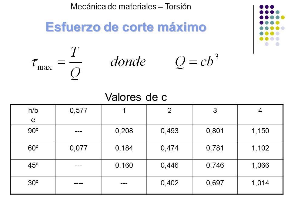 Esfuerzo de corte máximo h/b 0,5771234 90º---0,2080,4930,8011,150 60º0,0770,1840,4740,7811,102 45º---0,1600,4460,7461,066 30º-------0,4020,6971,014 Va