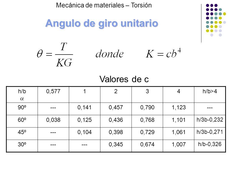 Angulo de giro unitario h/b 0,5771234h/b>4 90º---0,1410,4570,7901,123--- 60º0,0380,1250,4360,7681,101 h/3b-0,232 45º---0,1040,3980,7291,061 h/3b-0,271