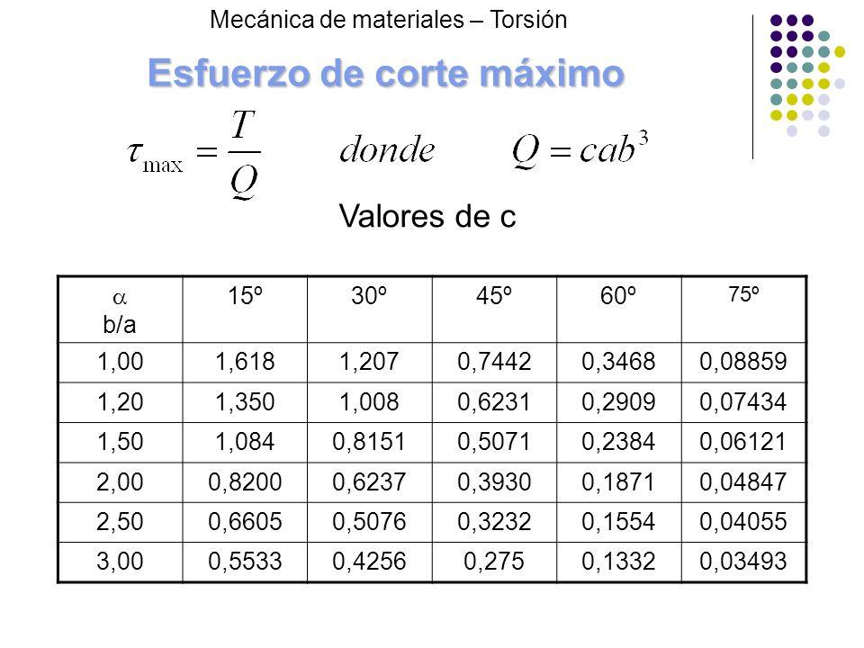 Esfuerzo de corte máximo b/a 15º30º45º60º 75º 1,001,6181,2070,74420,34680,08859 1,201,3501,0080,62310,29090,07434 1,501,0840,81510,50710,23840,06121 2
