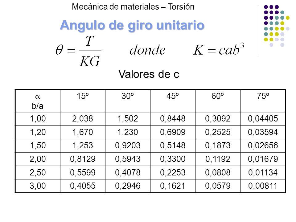 Angulo de giro unitario b/a 15º30º45º60º75º 1,002,0381,5020,84480,30920,04405 1,201,6701,2300,69090,25250,03594 1,501,2530,92030,51480,18730,02656 2,0
