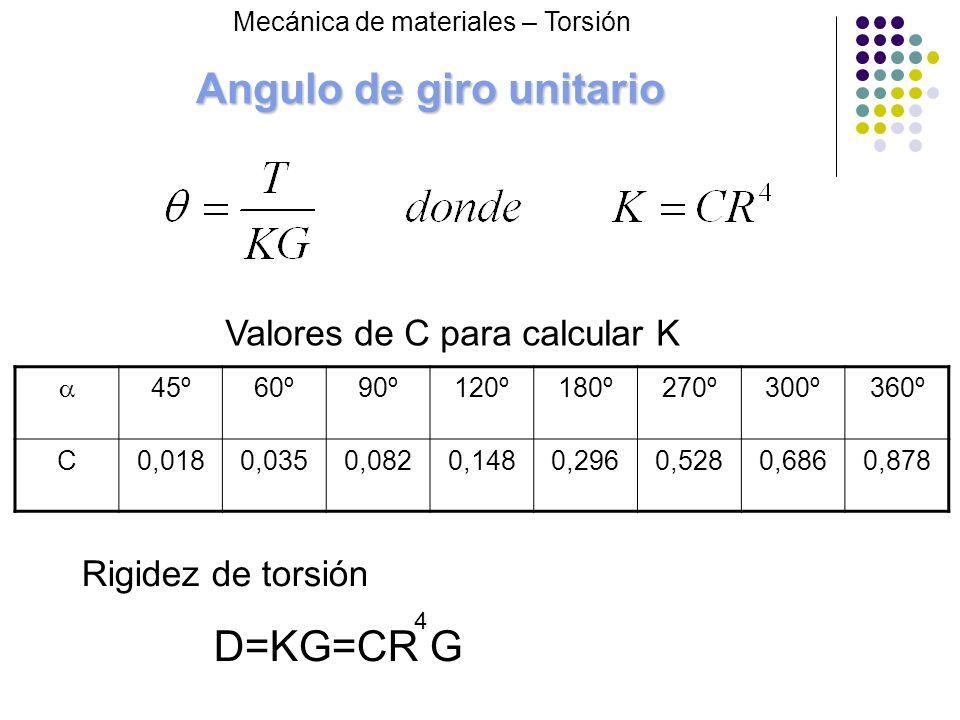 Angulo de giro unitario 45º60º90º120º180º270º300º360º C0,0180,0350,0820,1480,2960,5280,6860,878 Valores de C para calcular K Rigidez de torsión D=KG=C