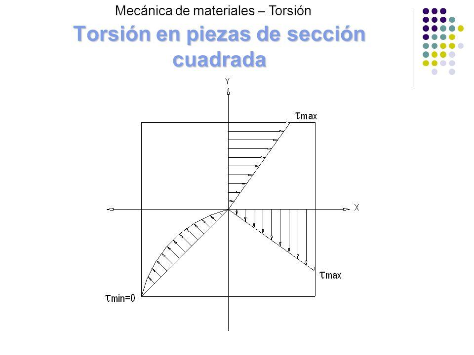 Torsión en piezas de sección cuadrada Mecánica de materiales – Torsión