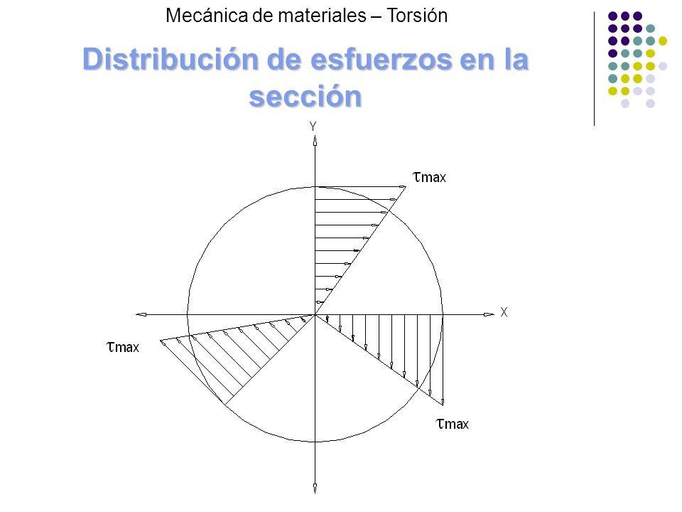 Torsión en piezas de sección rectangular Mecánica de materiales – Torsión Para verificar que la sección rectangular no sea estrecha se debe cumplir que b/a 5