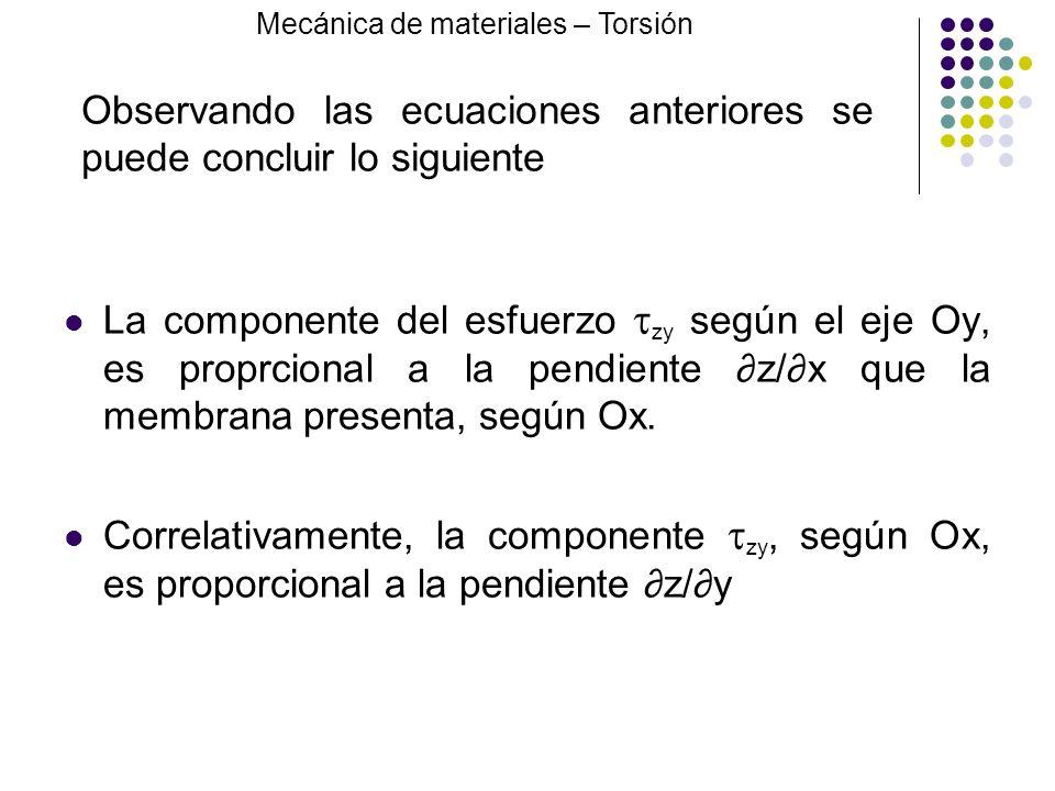 La componente del esfuerzo zy según el eje Oy, es proprcional a la pendiente z/x que la membrana presenta, según Ox. Correlativamente, la componente z