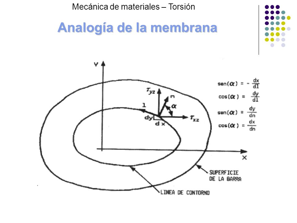 Analogía de la membrana Mecánica de materiales – Torsión