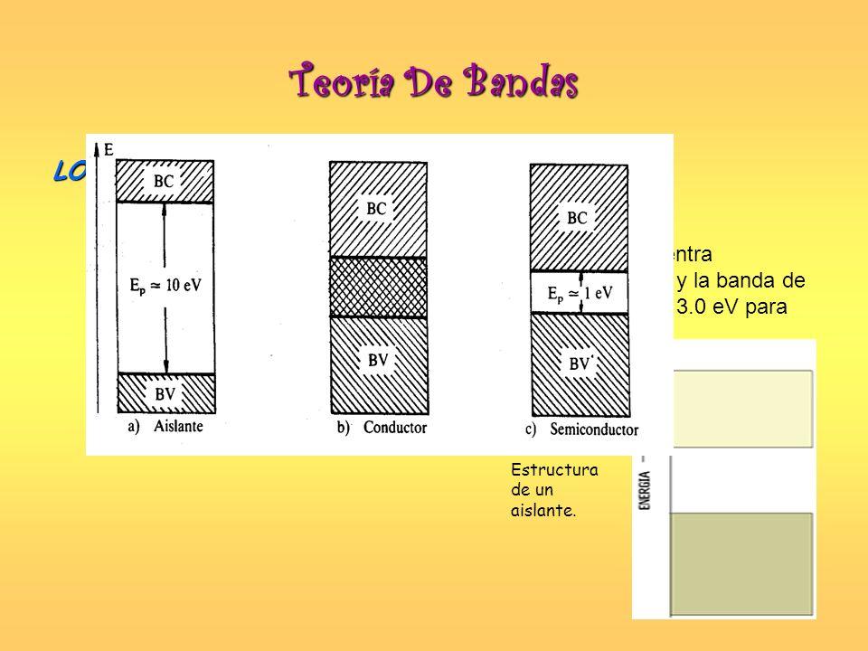 Teoría De Bandas LOS AISLANTES Un sólido es aislante cuando su banda de valencia se encuentra totalmente ocupada y existe una gran separación entre és