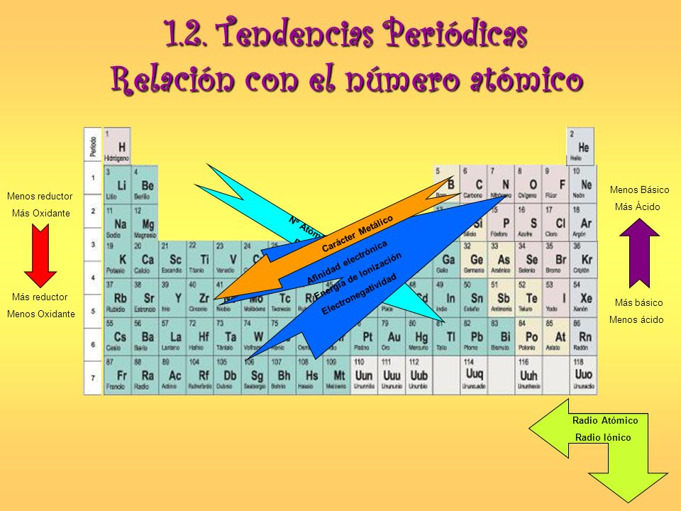Nº Atómico Peso Afinidad electrónica Energía de Ionización Electronegatividad Menos reductor Más Oxidante Más reductor Menos Oxidante Menos Básico Más