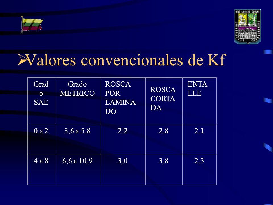 Valores convencionales de Kf Grad o SAE Grado MÉTRICO ROSCA POR LAMINA DO ROSCA CORTA DA ENTA LLE 0 a 23,6 a 5,82,22,82,1 4 a 86,6 a 10,93,03,82,3