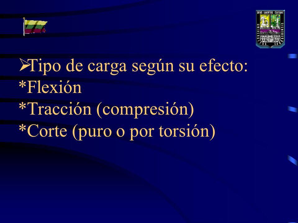 Tipo de carga según su efecto: *Flexión *Tracción (compresión) *Corte (puro o por torsión)