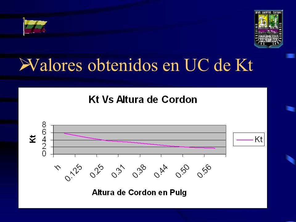 Valores obtenidos en UC de Kt