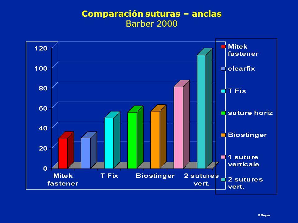 Comparación suturas – anclas Barber 2000 B Moyen