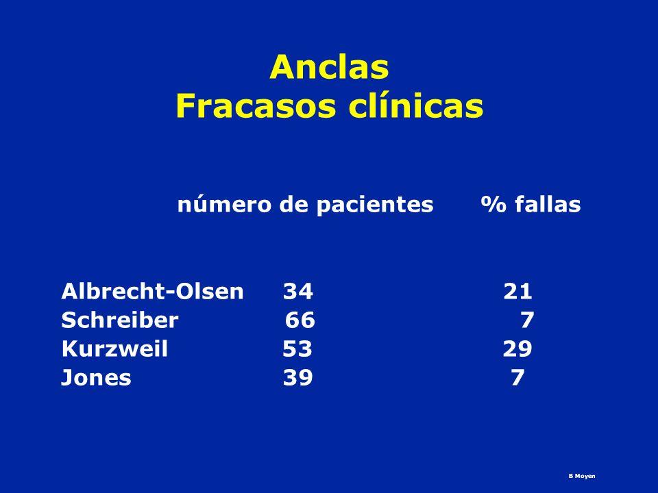Anclas Fracasos clínicas número de pacientes % fallas Albrecht-Olsen 34 21 Schreiber 66 7 Kurzweil 53 29 Jones 39 7 B Moyen