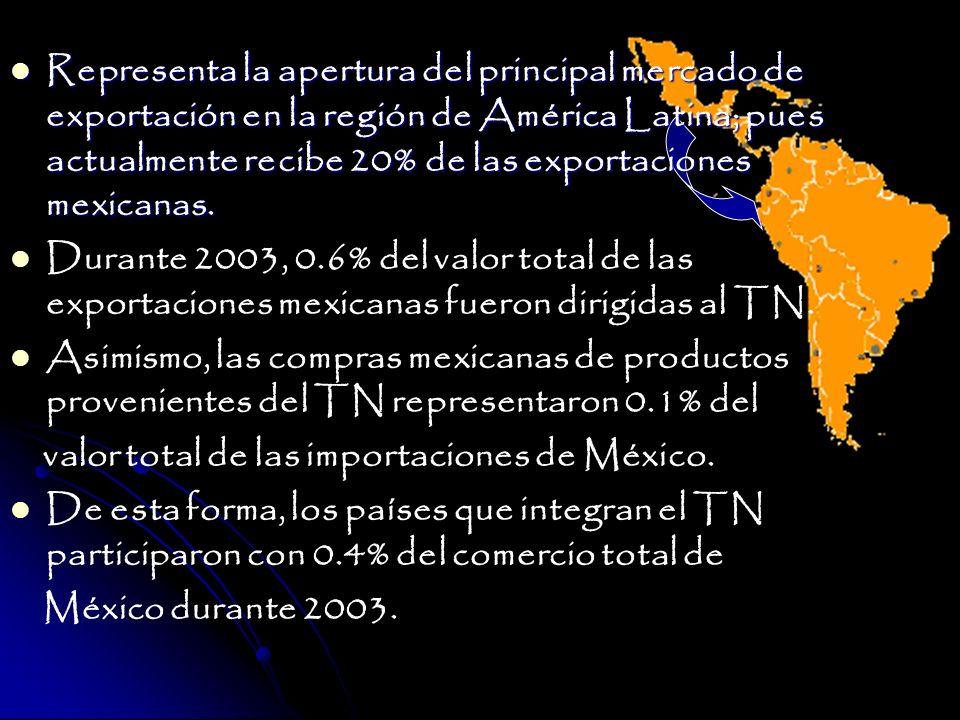 Representa la apertura del principal mercado de exportación en la región de América Latina; pues actualmente recibe 20% de las exportaciones mexicanas.