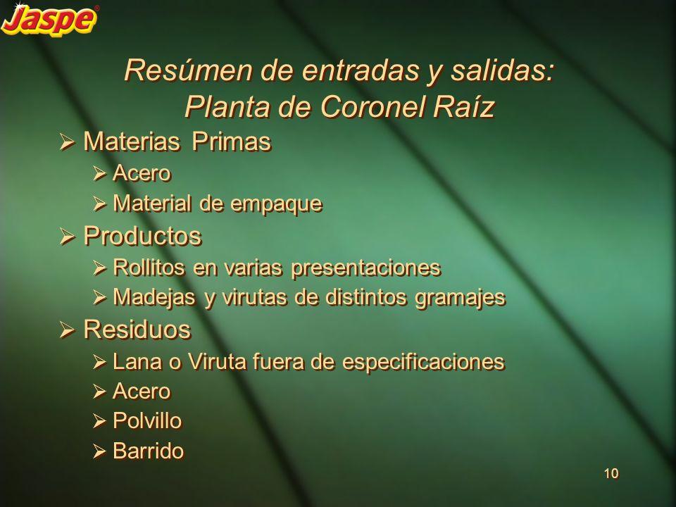 Resúmen de entradas y salidas: Planta de Coronel Raíz Materias Primas Acero Material de empaque Productos Rollitos en varias presentaciones Madejas y