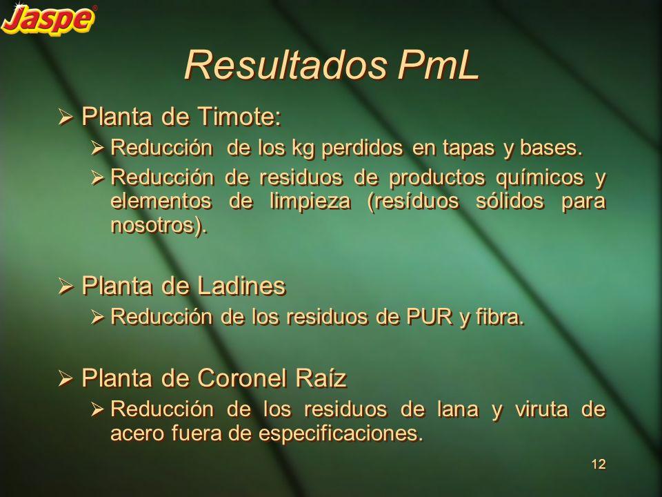 Resultados PmL Planta de Timote: Reducción de los kg perdidos en tapas y bases. Reducción de residuos de productos químicos y elementos de limpieza (r