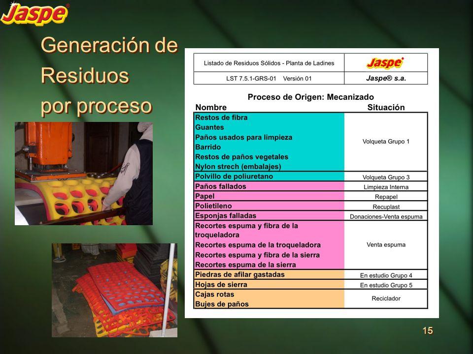 Generación de Residuos por proceso Generación de Residuos por proceso 15