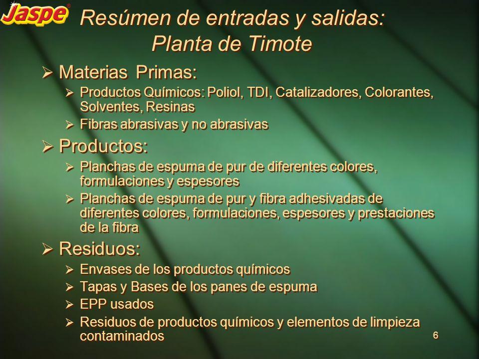 Resúmen de entradas y salidas: Planta de Timote Materias Primas: Productos Químicos: Poliol, TDI, Catalizadores, Colorantes, Solventes, Resinas Fibras
