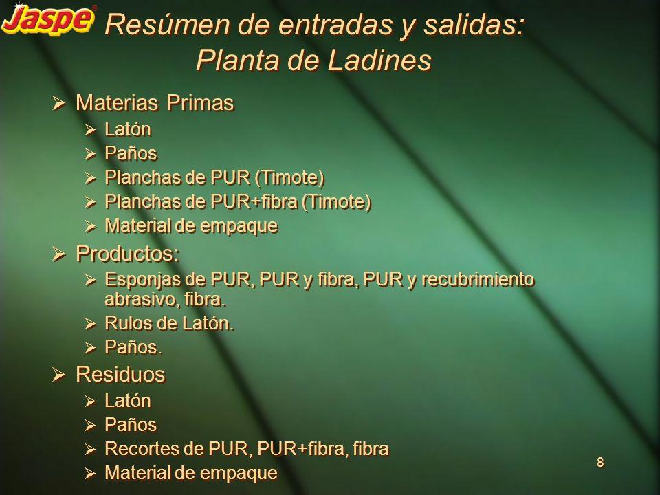 Resúmen de entradas y salidas: Planta de Ladines Materias Primas Latón Paños Planchas de PUR (Timote) Planchas de PUR+fibra (Timote) Material de empaq