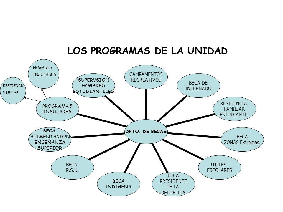 LOS PROGRAMAS DE LA UNIDAD DPTO.