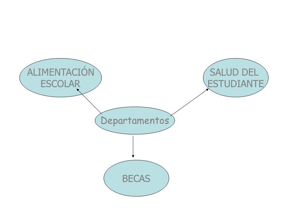 BECAS SALUD DEL ESTUDIANTE Departamentos ALIMENTACIÓN ESCOLAR