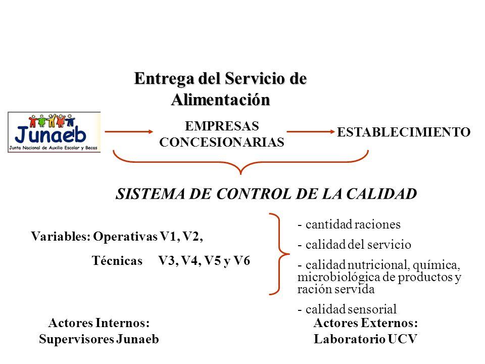 Entrega del Servicio de Alimentación EMPRESAS CONCESIONARIAS ESTABLECIMIENTO Actores Internos: Supervisores Junaeb Actores Externos: Laboratorio UCV SISTEMA DE CONTROL DE LA CALIDAD Variables: Operativas V1, V2, Técnicas V3, V4, V5 y V6 - cantidad raciones - calidad del servicio - calidad nutricional, química, microbiológica de productos y ración servida - calidad sensorial
