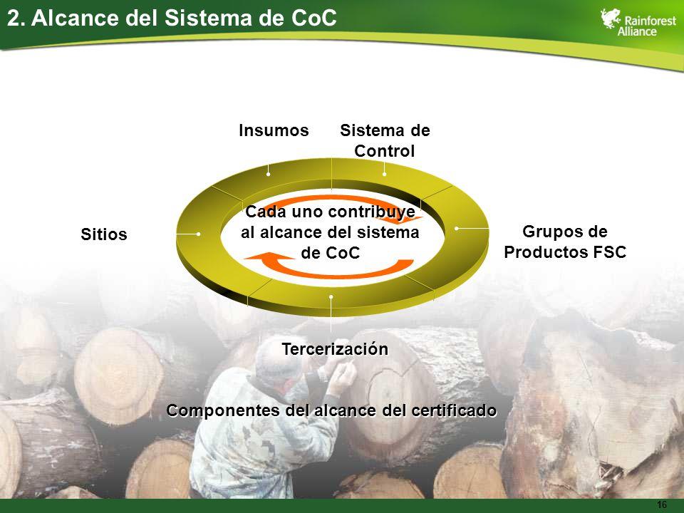 16 2. Alcance del Sistema de CoCInsumos Sistema de Control Grupos de Productos FSC Tercerización Sitios Cada uno contribuye al alcance del sistema de