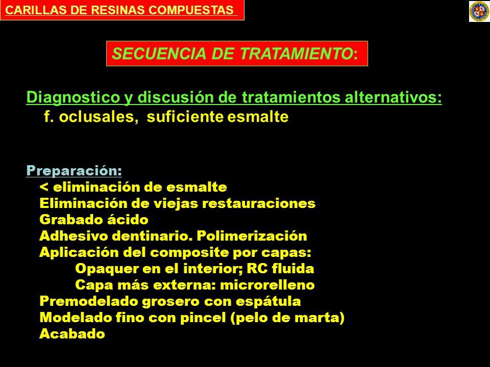 CARILLAS DE RESINAS COMPUESTAS Diagnostico y discusión de tratamientos alternativos: f. oclusales, suficiente esmalte SECUENCIA DE TRATAMIENTO: Prepar