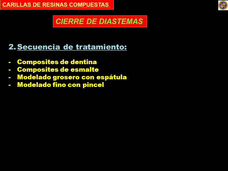 CARILLAS DE RESINAS COMPUESTAS 2.Secuencia de tratamiento: -Composites de dentina -Composites de esmalte -Modelado grosero con espátula -Modelado fino