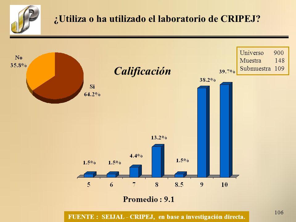 106 FUENTE : SEIJAL - CRIPEJ, en base a investigación directa.