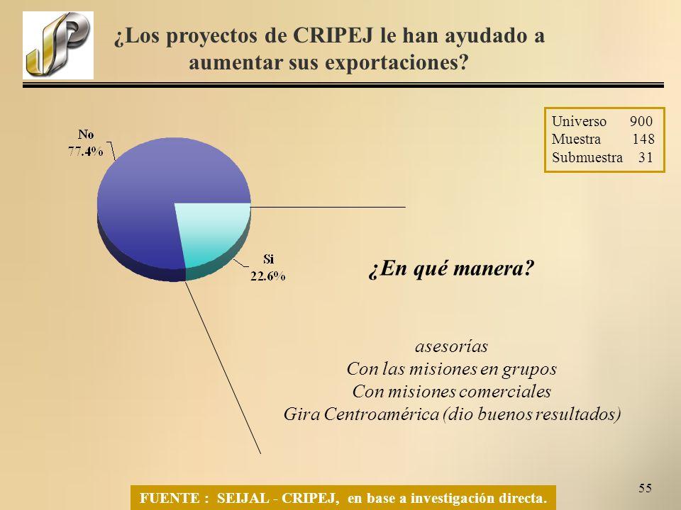 55 FUENTE : SEIJAL - CRIPEJ, en base a investigación directa.