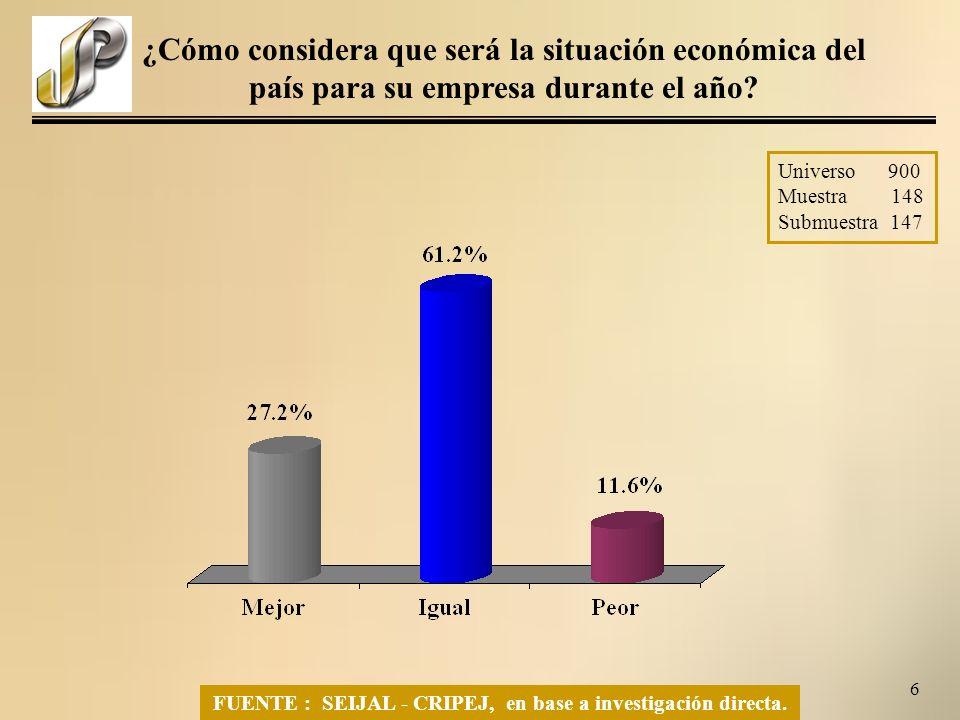 6 ¿Cómo considera que será la situación económica del país para su empresa durante el año.