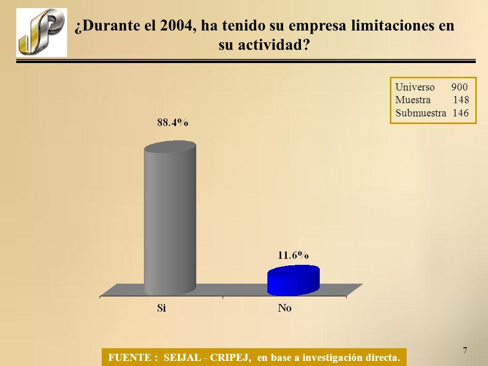 7 Universo 900 Muestra 148 Submuestra 146 ¿Durante el 2004, ha tenido su empresa limitaciones en su actividad.