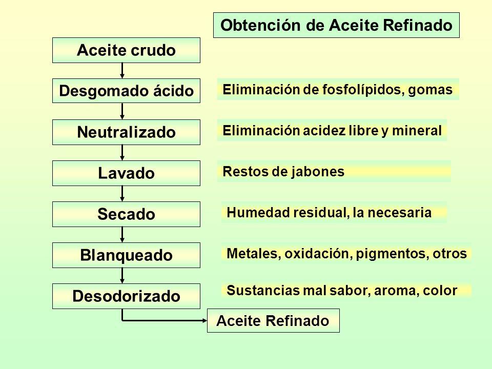 Obtención de Aceite Refinado Metales, oxidación, pigmentos, otros Sustancias mal sabor, aroma, color Eliminación de fosfolípidos, gomas Eliminación ac