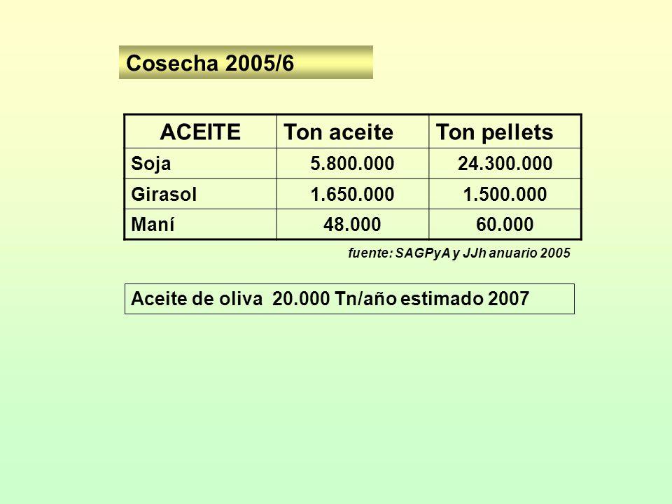 ACEITETon aceiteTon pellets Soja5.800.00024.300.000 Girasol1.650.0001.500.000 Maní48.00060.000 fuente: SAGPyA y JJh anuario 2005 Cosecha 2005/6 Aceite