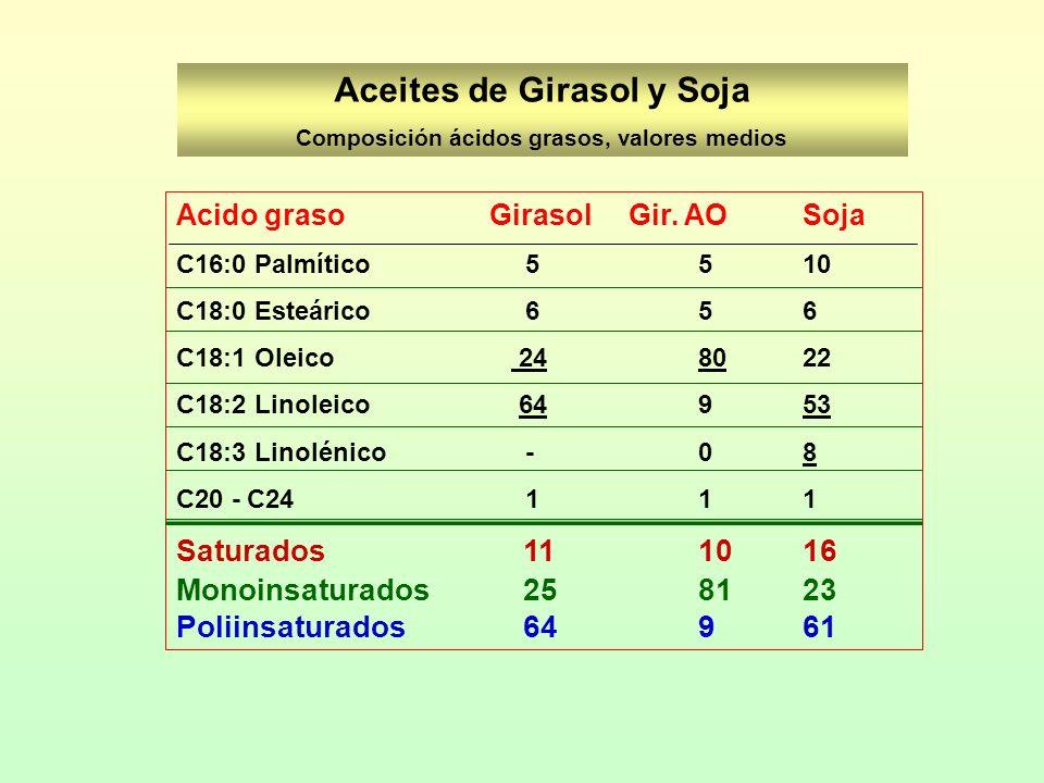 Aceites de Girasol y Soja Composición ácidos grasos, valores medios Acido grasoGirasol Gir. AOSoja C16:0 Palmítico 5510 C18:0 Esteárico 656 C18:1 Olei
