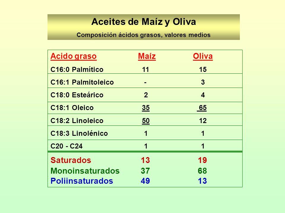 Aceites de Maíz y Oliva Composición ácidos grasos, valores medios Acido graso Maíz Oliva C16:0 Palmítico 11 15 C16:1 Palmitoleico - 3 C18:0 Esteárico