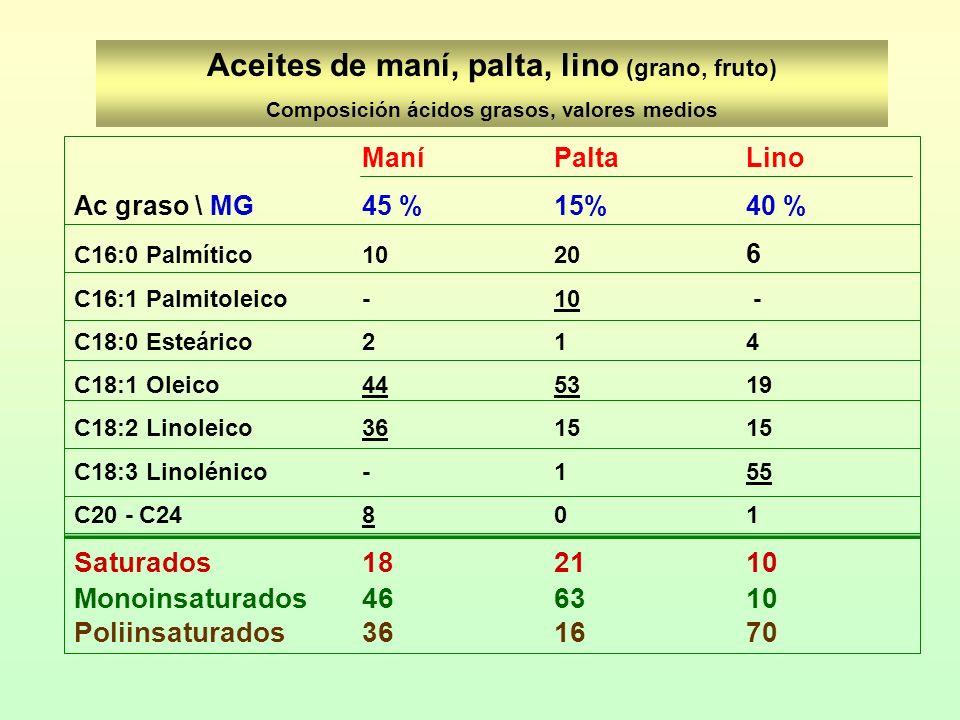 Aceites de maní, palta, lino (grano, fruto) Composición ácidos grasos, valores medios ManíPalta Lino Ac graso \ MG45 %15%40 % C16:0 Palmítico1020 6 C1