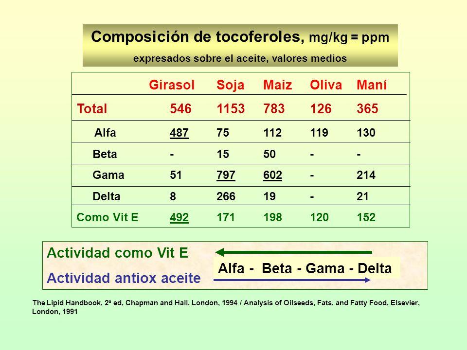 Composición de tocoferoles, mg/kg = ppm expresados sobre el aceite, valores medios Actividad como Vit E Actividad antiox aceite Alfa - Beta - Gama - D