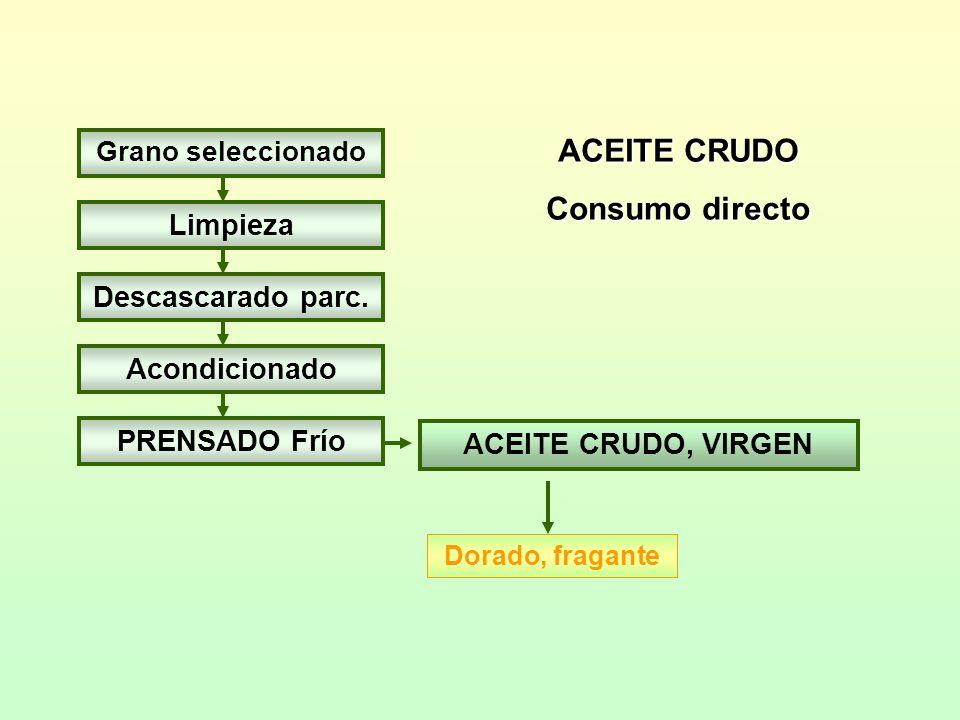 ACEITE CRUDO Consumo directo Grano seleccionado Limpieza Descascarado parc. Acondicionado PRENSADO Frío ACEITE CRUDO, VIRGEN Dorado, fragante
