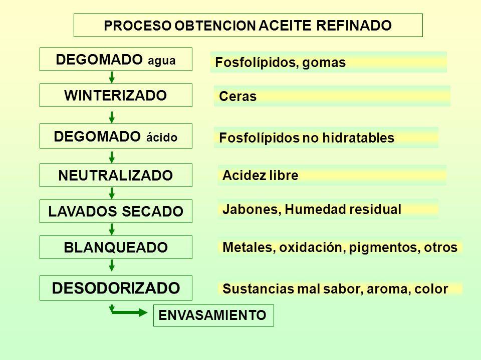 NUTRIENTE30 g Calorias170 Calorias desde el aceite137 Aceite (g)15 Saturados (g)2 Poliinsaturados (g)9.5 Monoinsaturados (g)3.3 Colesterol (mg)0 Sodio (mg) 2 Carbohidratos tot.