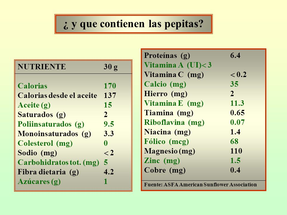NUTRIENTE30 g Calorias170 Calorias desde el aceite137 Aceite (g)15 Saturados (g)2 Poliinsaturados (g)9.5 Monoinsaturados (g)3.3 Colesterol (mg)0 Sodio