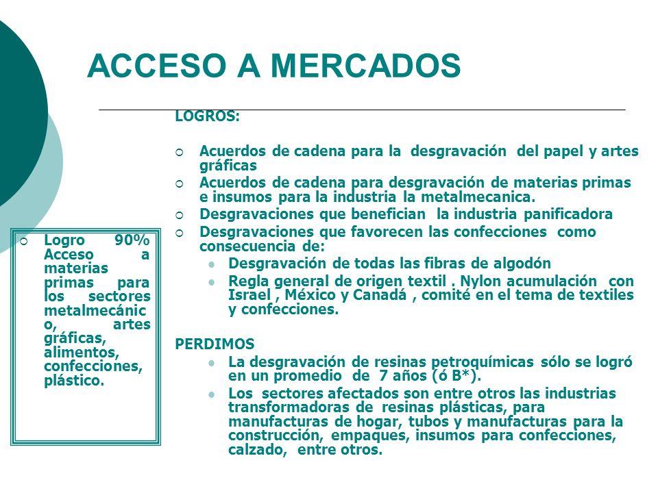 ACCESO A MERCADOS Logro 90% Acceso a materias primas para los sectores metalmecánic o, artes gráficas, alimentos, confecciones, plástico. LOGROS: Acue