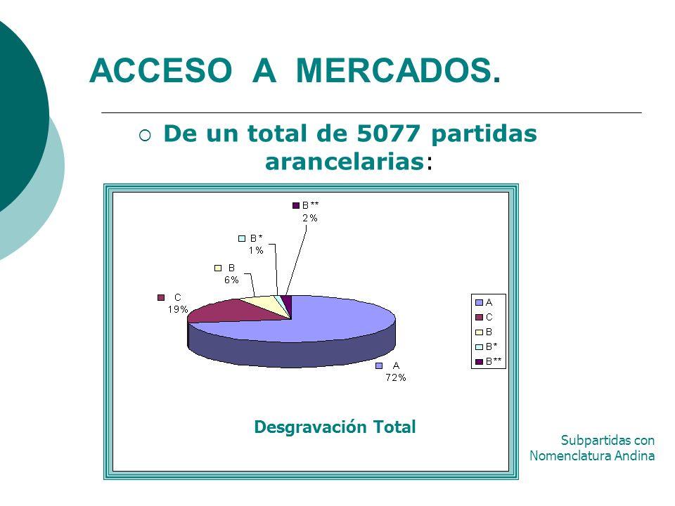 ACCESO A MERCADOS. De un total de 5077 partidas arancelarias: Desgravación Total Subpartidas con Nomenclatura Andina