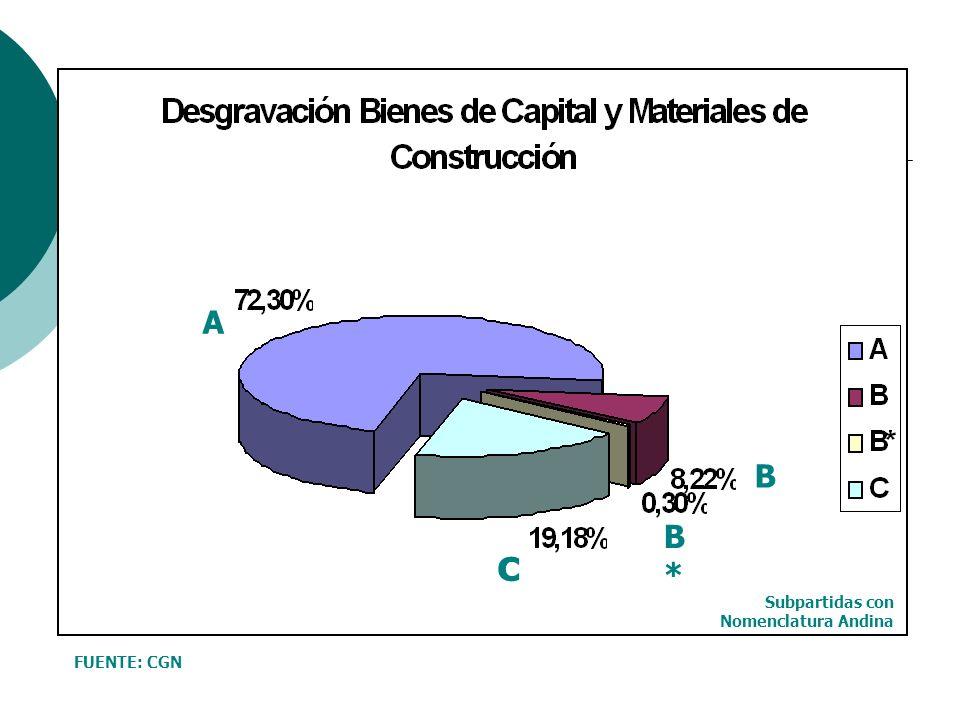A B B*B* c FUENTE: CGN Subpartidas con Nomenclatura Andina