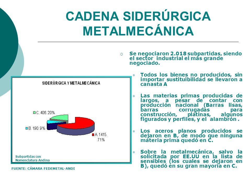 CADENA SIDERÚRGICA METALMECÁNICA Se negociaron 2.018 subpartidas, siendo el sector industrial el más grande negociado. Todos los bienes no producidos,