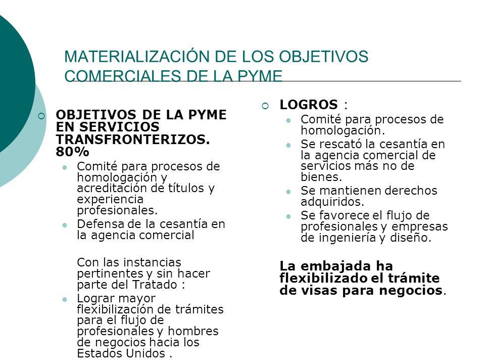 MATERIALIZACIÓN DE LOS OBJETIVOS COMERCIALES DE LA PYME OBJETIVOS DE LA PYME EN SERVICIOS TRANSFRONTERIZOS. 80% Comité para procesos de homologación y