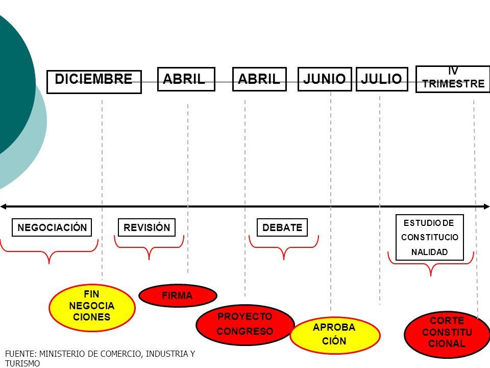 DICIEMBRE NEGOCIACIÓN FIN NEGOCIA CIONES ABRIL REVISIÓN FIRMA ABRIL PROYECTO CONGRESO JUNIO APROBA CIÓN DEBATE JULIO CORTE CONSTITU CIONAL ESTUDIO DE