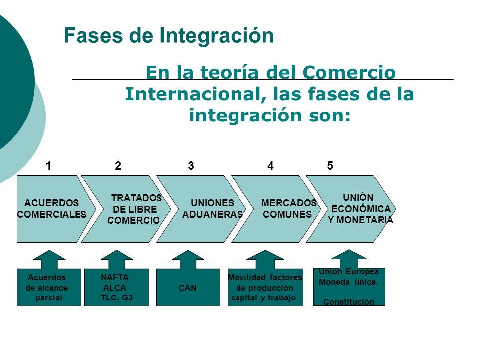 Fases de Integración En la teoría del Comercio Internacional, las fases de la integración son: ACUERDOS COMERCIALES TRATADOS DE LIBRE COMERCIO UNIONES